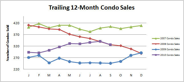 Smyrna Vinings Townhome and Condo Sales September Recap