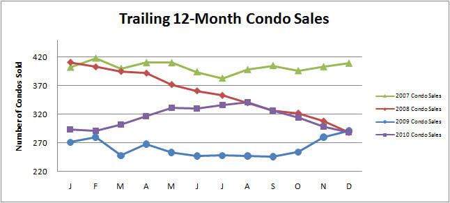 Smyrna Vinings Condo/Townhome Sales Recap for December