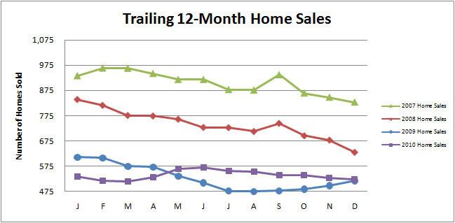 Smyrna Vinings Home Sales December Recap