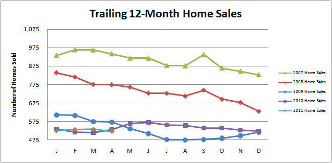 Smyrna Vinings Home Sales Recap for April