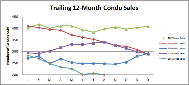 August Condo Townhome Update