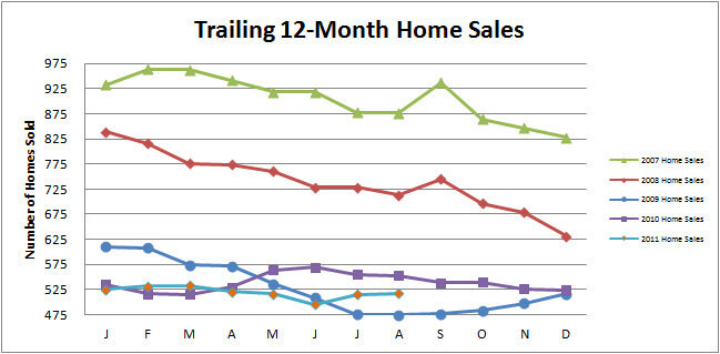 Smyrna Vinings Home Market Update
