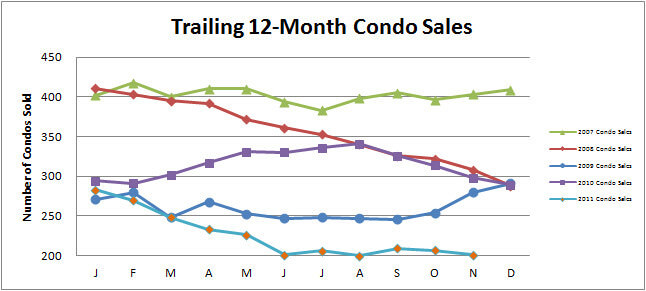Smyrna Vinings Condos Sales November 2011 Condo Townhome Market Update