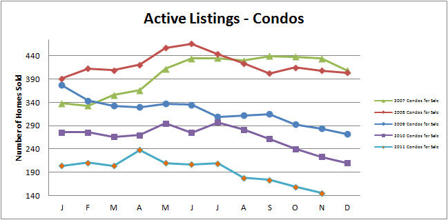 Smyrna Vinings Condos for Sale Active November 2011 Condo Townhome Market Update