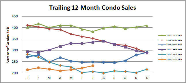 Smyrna Vinings Condo Market Improving