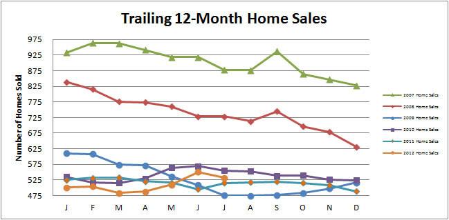 Smyrna Real Estate Market doing well