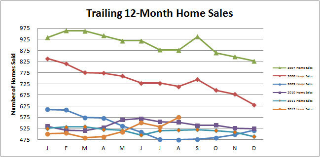 Smyrna Vinings Home Sales Continue Upward Swing