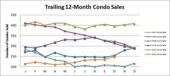 Smyrna Vinings Condo Market Continues to Improve