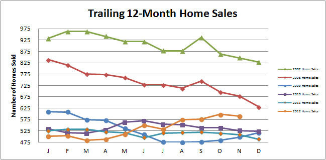 Smyrna Vinings Home Sales Update