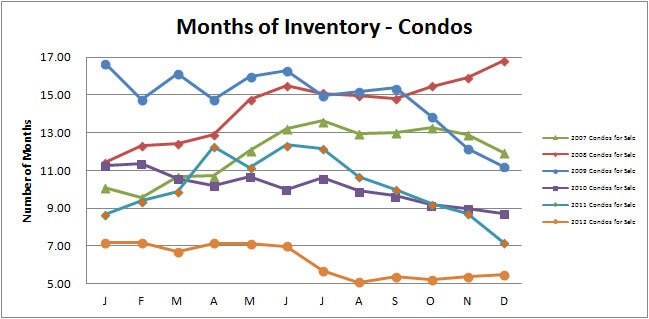 Smyrna-Vinings-Condos-Months-Inventory-December-2012