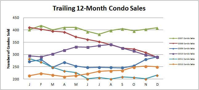 Smyrna Vinings Condo Market Improving