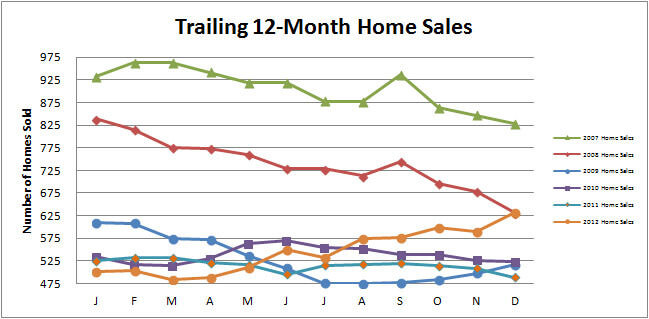 Smyrna-Vinings-Home-Sales-December-2012