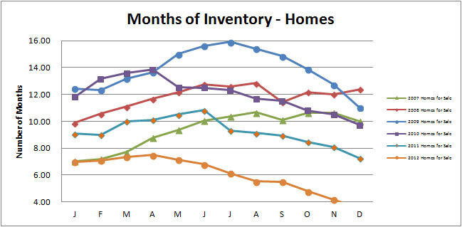 Smyrna-Vinings-Homes-Months-Inventory-December-2012
