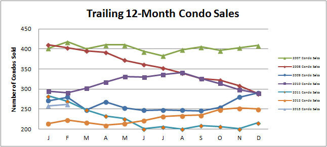 Smyrna-Vinings-Condos-Sales-February-2013