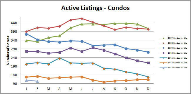 Smyrna-Vinings-Condos-for-Sale-Active-February-2013