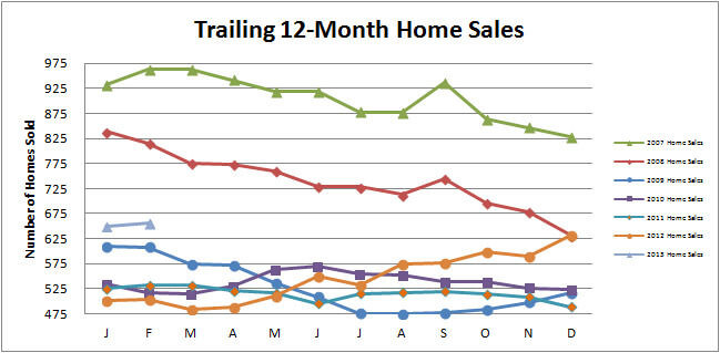 Smyrna-Vinings-Home-Sales-February-2013