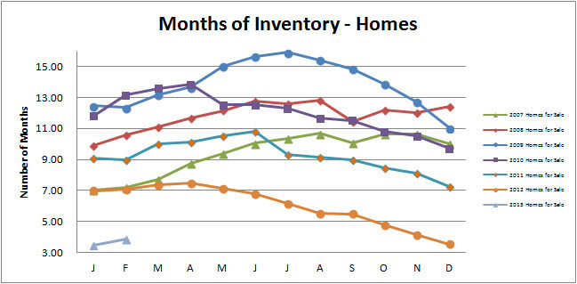 Smyrna-Vinings-Homes-Months-Inventory-February-2013