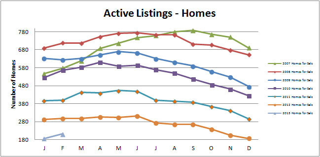 Smyrna-Vinings-Homes-for-Sale-Active-February-2013