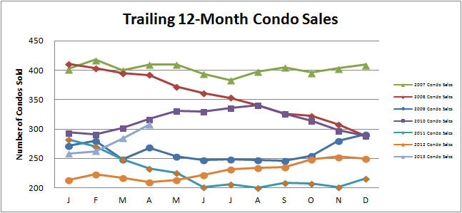 Condo Market continues to see improvement