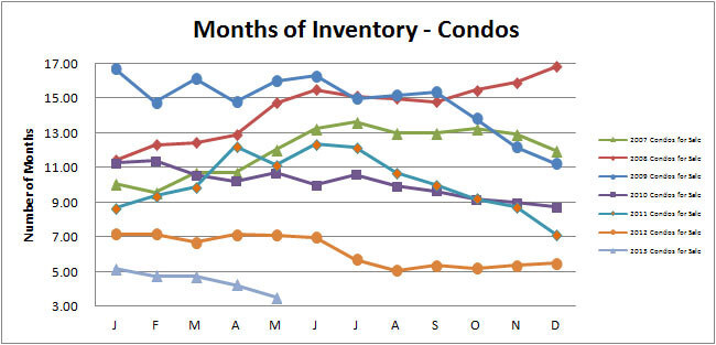 Smyrna Vinings Months Inventory May 2013