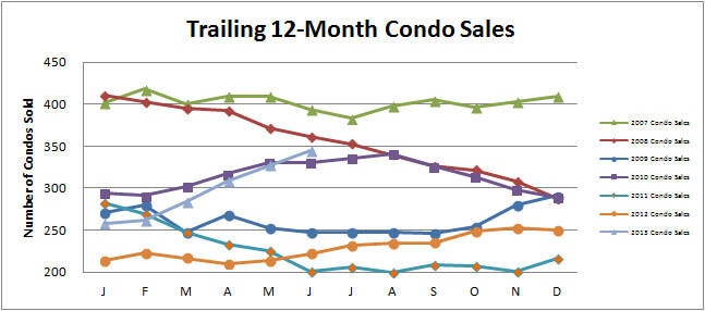 Smyrna Vinings Condo Sales are Hot
