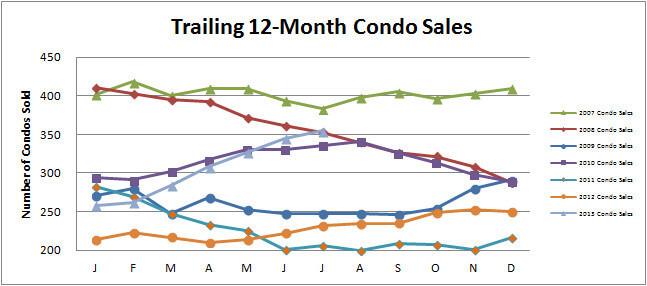 Smyrna Vinings Condo Sales Increase