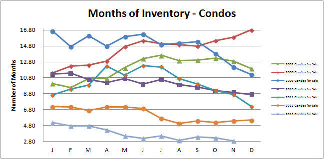 Smyrna Vinings Condos Months Inventory November 2013