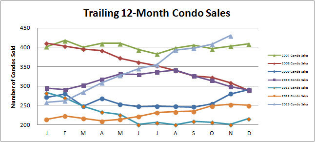 Smyrna Vinings Condos Sales November 2013