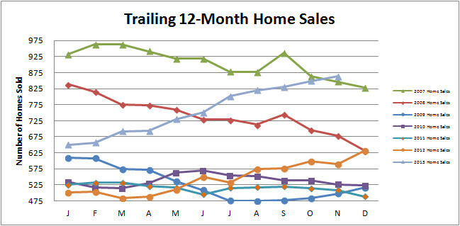 Smyrna Vinings Home Sales November 2013