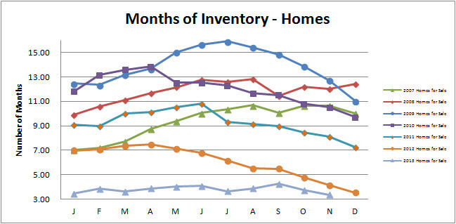 Smyrna Vinings Homes Months Inventory November 2013