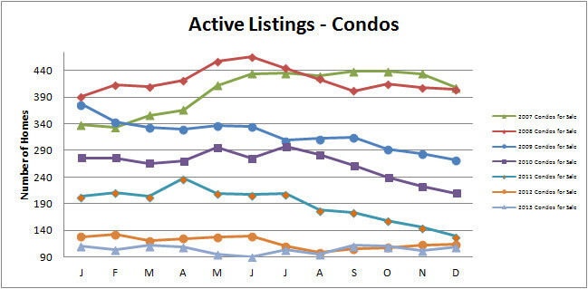 Smyrna Vinings Condo Townhome December Market Update