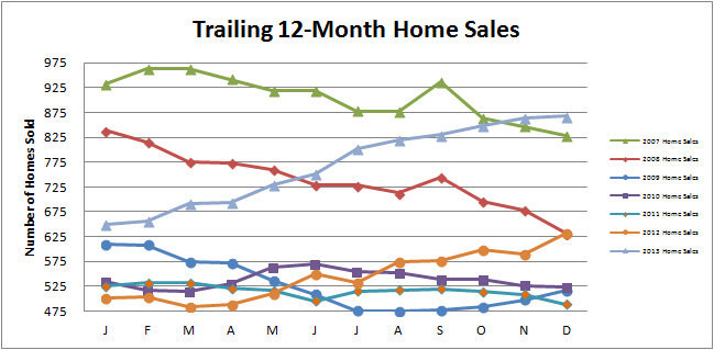 Smyrna Vinings Home Sales December 2013