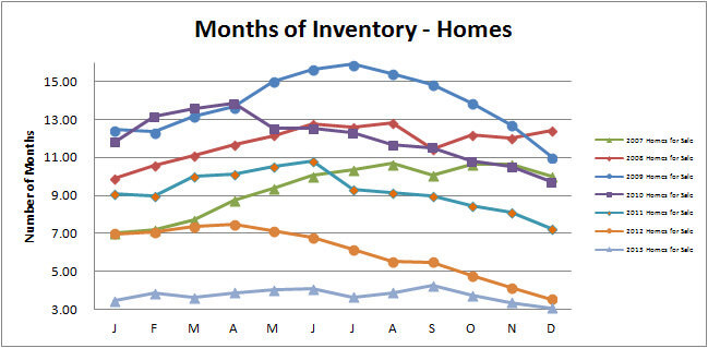 Smyrna Vinings Homes Months Inventory December 2013