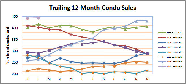 Smyrna Vinings Condos Sales February 2014