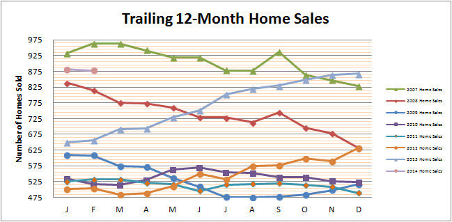 Smyrna Vinings Home Sales February 2014