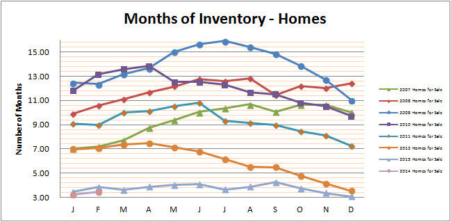 Smyrna Vinings Homes Months Inventory February 2014