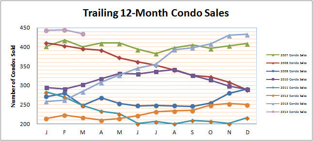 Smyrna Vinings Condos Sales March 2014