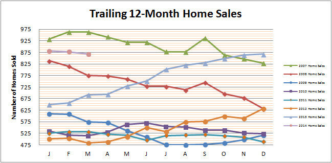 Smyrna Vinings Home Sales March 2014
