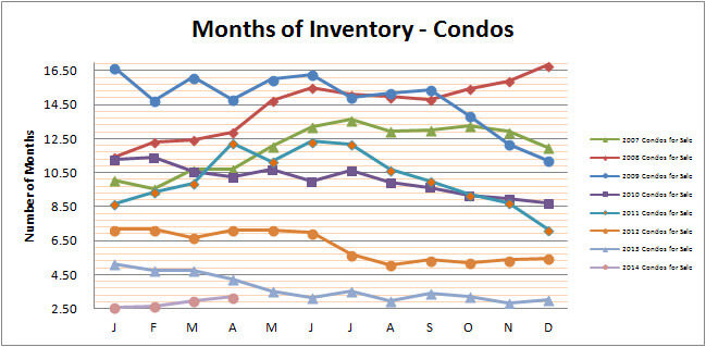 Smyrna Vinings Condos Months Inventory April 2014