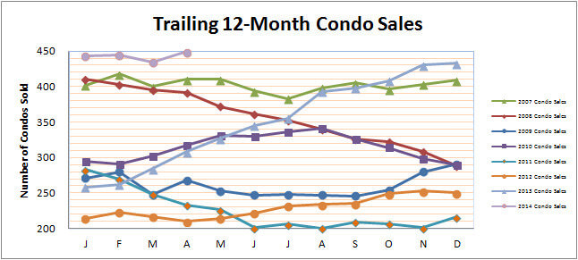 Smyrna Vinings Condos Sales April 2014
