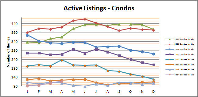 Smyrna Vinings Townhome Sales Growing