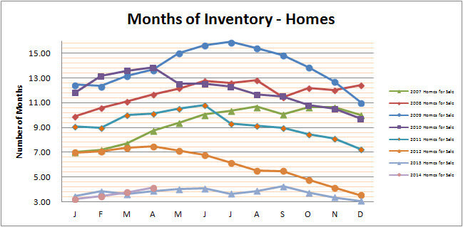 Smyrna Vinings Homes Months Inventory April 2014