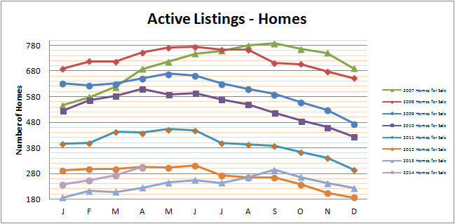 Smyrna Vinings Homes for Sale April 2014