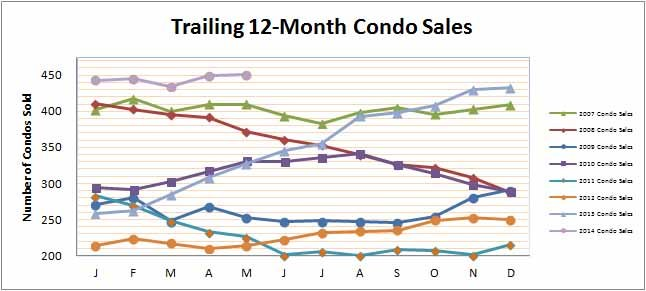 Smyrna Vinings Condos Sales May 2014