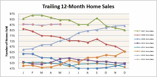 Smyrna Vinings Home Sales May 2014