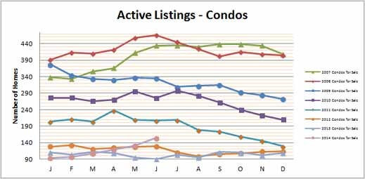 Smyrna Vinings Condos for Sale June 2014