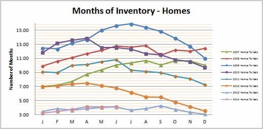 Smyrna Vinings Homes Months Inventory June 2014
