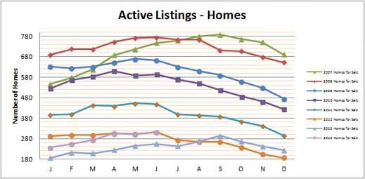 Smyrna Vinings Homes for Sale June 2014