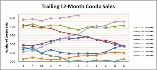 Smyrna Vinings Condos Sales July 2014