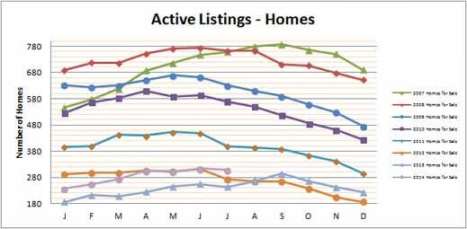 Smyrna Vinings Homes for Sale July 2014